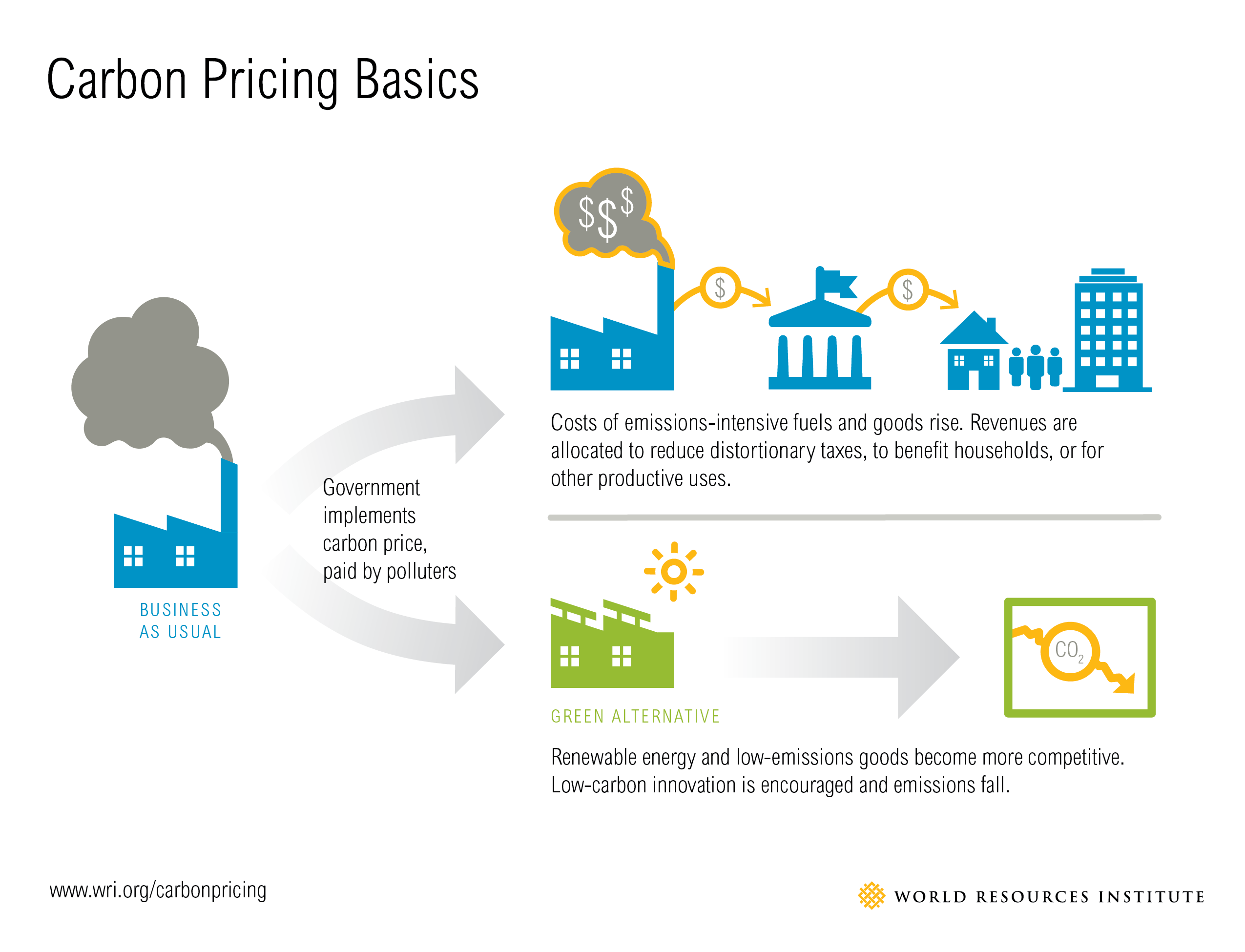Infographie_carbon_pricing_basics