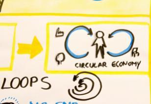Economie circulaire PLAN C Schéma
